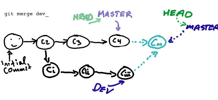 The Git Harness