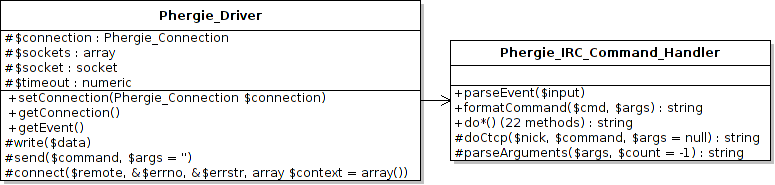 Proposed refactoring of the IRC/TCP subsystem in Phergie